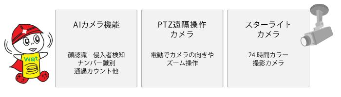 AIカメラ機能、PTZ遠隔操作カメラ、スターライトカメラ